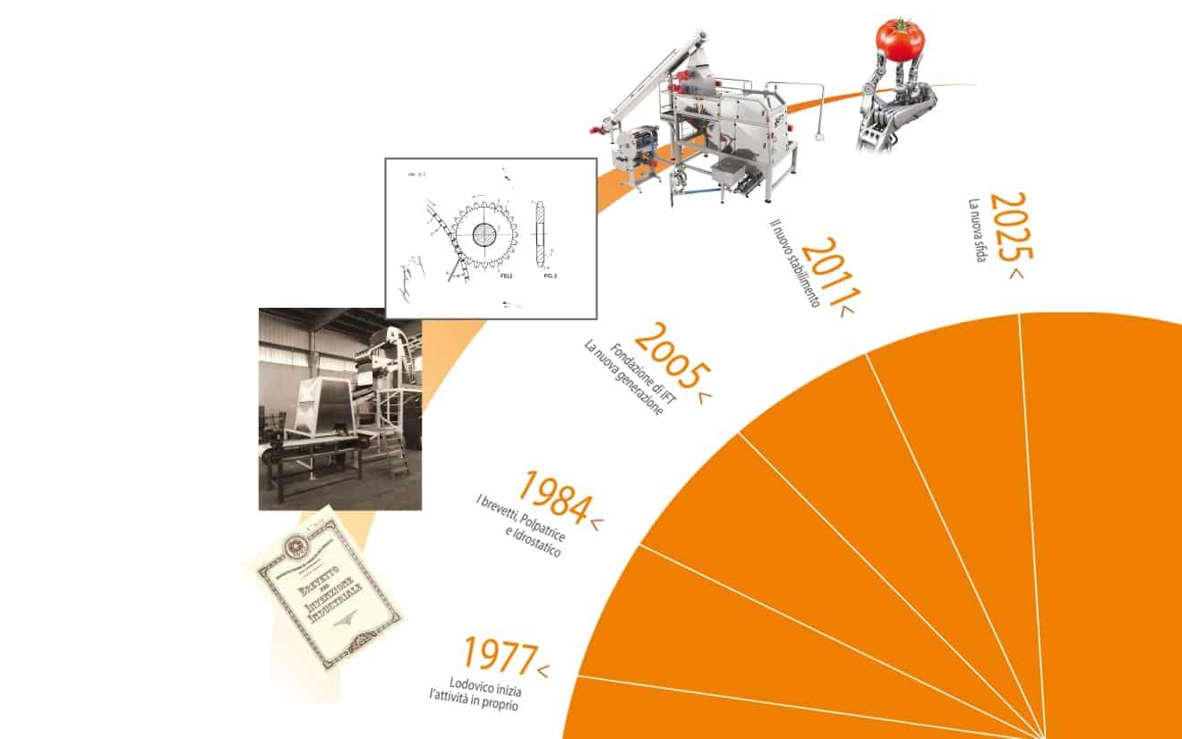 Timeline azienda IFT